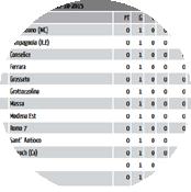 crea sito web squadra di basket calcolo automatico classifiche campionati