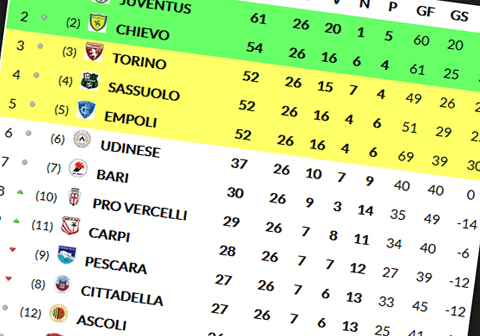 forza ordine della classifica campionati